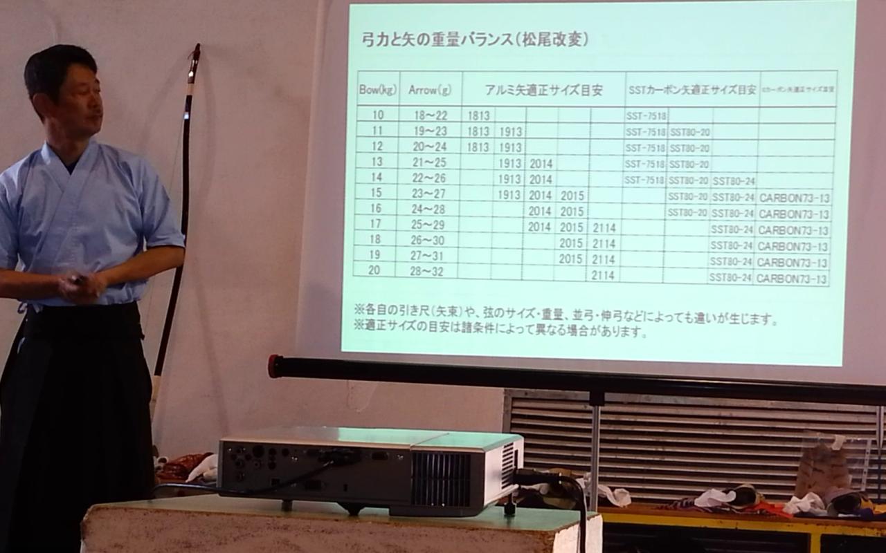 Italian Heki Kyudo Seminar 2018